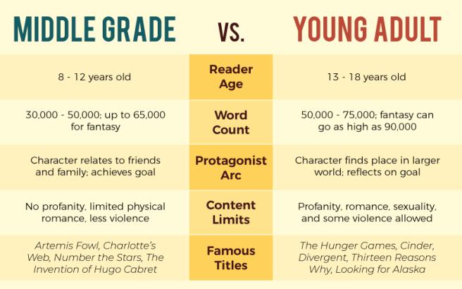 MG-vs-YA-Chart