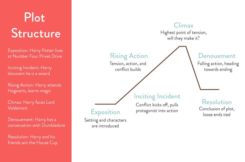 Book-Plot-Structure
