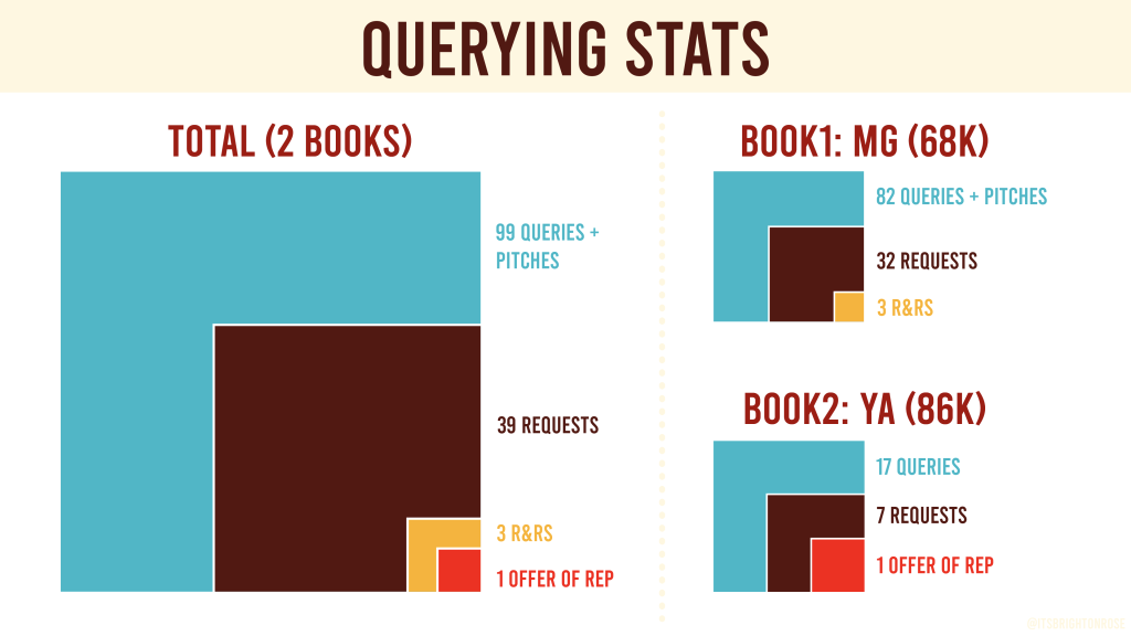 Graph showing querying stats for two books.